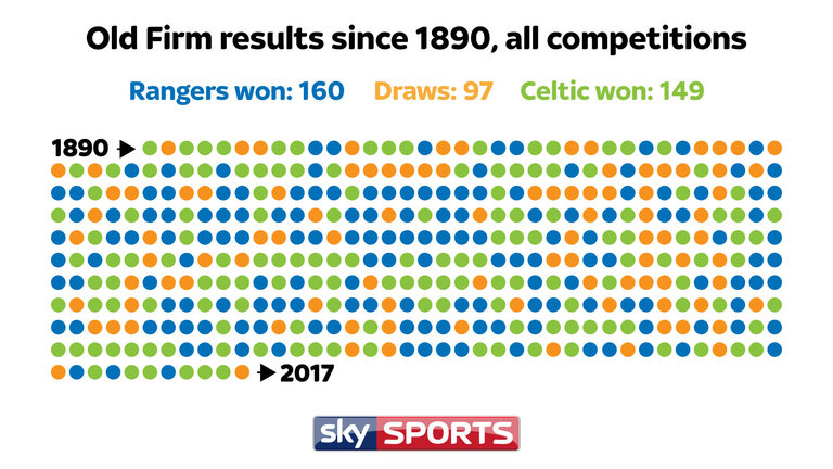 skysports-graphic-data-celtic-rangers-old-firm_3935921.jpg